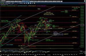 pug market analysis pug sp 500 daily eod 7 11 12 171 technical analysis pug stock market analysis llc
