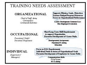 organizational needs analysis template needs assessment questionnaire quotes
