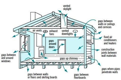 house ventilation design cross ventilation in house designs for natural passive air flow hubpages
