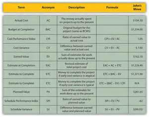 terms formulas eva project management