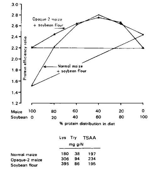 protein efficiency ratio ch03