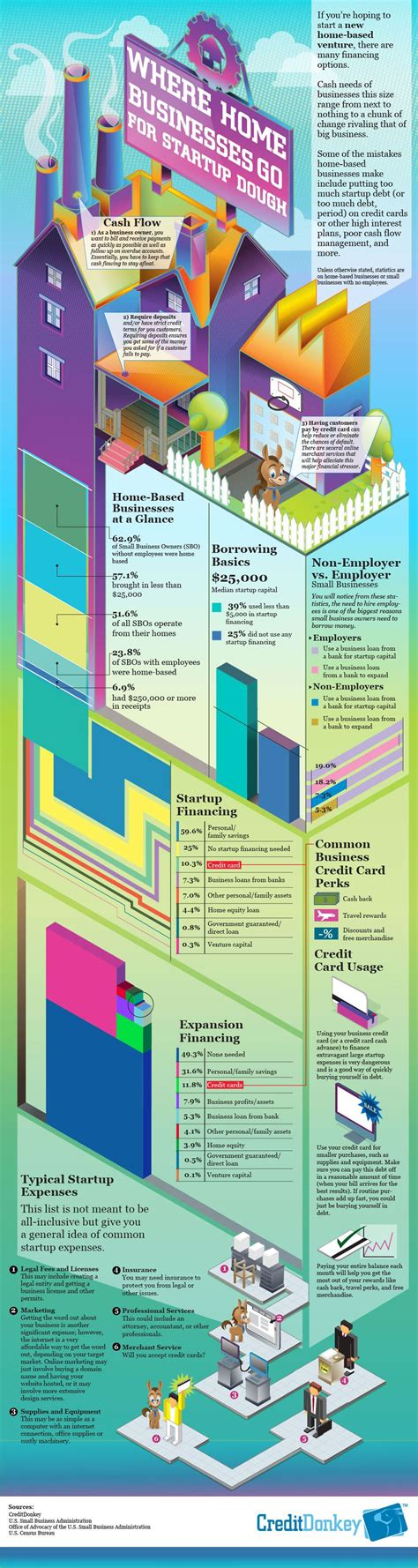Home business startup financing infographic   rchp.com