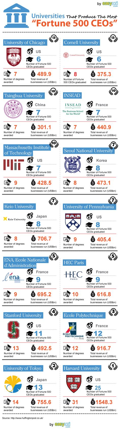 Ranking Mba Programs In Malaysia by Universities That Produce The Most Quot Fortune 500 Ceos Quot