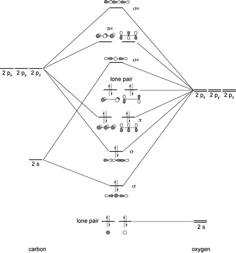 orbital diagram carbon water orbital diagram water free engine image for user