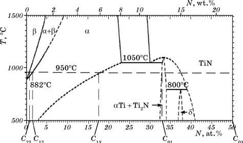 phase diagram of n2 titanium nitrogen phase diagram 5