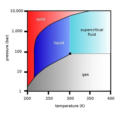 temperature phase diagram autobloggreen q a with transonic combustion can