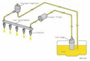 Fuel System Schematic Quattroworld Forums G6 Fuel Info