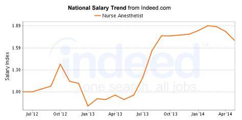 nursing anesthetist careers salary outlook 2017