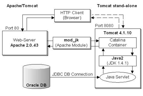 Tomcat Web Server Architecture Diagram
