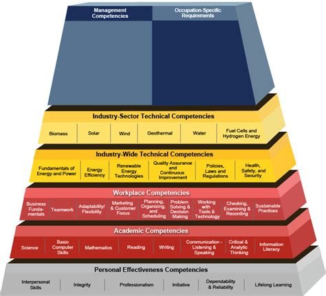 commercial model requirements competency model clearinghouse energy renewable energy