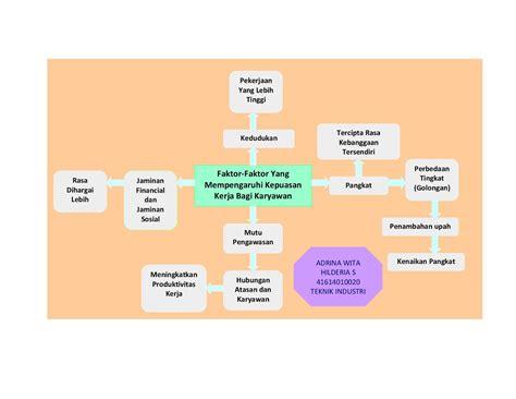 msdmcom faktor faktor  mempengaruhi kepuasan kerja bagi karyawan