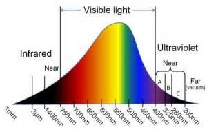 Full Spectrum Light Bulb Visible Light Laser Safety Glasses Laser Safety Glasses