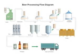 beer processing pfd free beer processing pfd templates