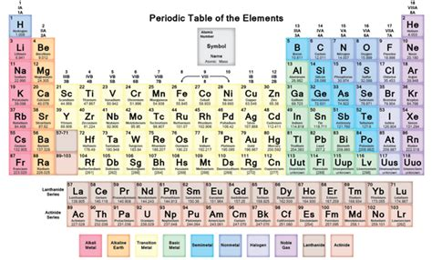 charges on the periodic table periodic table with charges