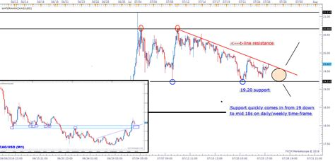 silver prices ta between quickly intersecting lines