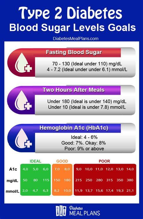 repin   chart  assess   blood sugar