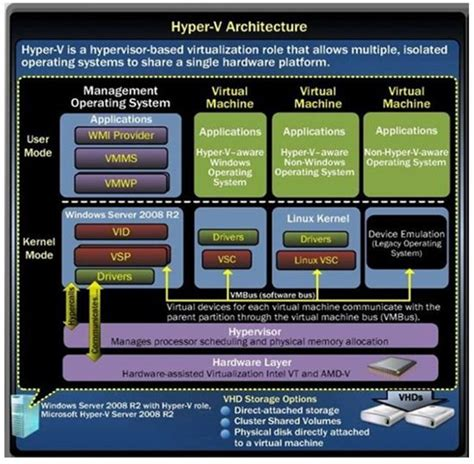 Server 2008 Standard R2 Inclued 5 Call Server Oem Lifetime Fullpack hyper v architecture technet articles united states technet wiki
