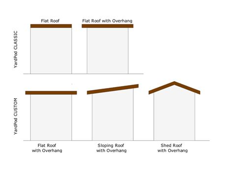 Flat Roof Slope Minimum Roof Pitch For Shed Roof Melsandy