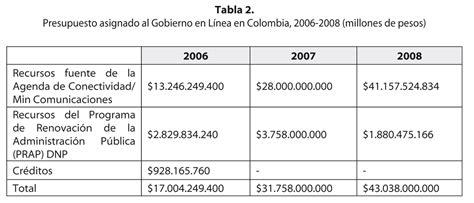 gobernacion de bolivar en linea gobierno electr 243 nico 191 estado ciudadan 237 a y democracia en