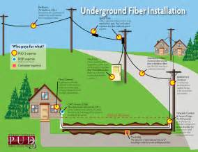 Fios Home Network Design Fiber Optic Residential House Wiring How To Set Up Fiber