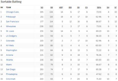 Espm Mba Statistics by Espn Standings Nba Basketball Scores