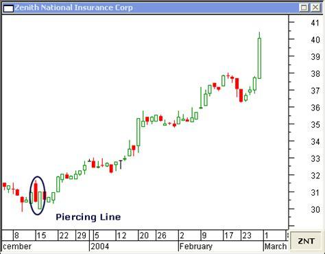 pattern piercing line piercing line candlestick chart pattern 7 gbp