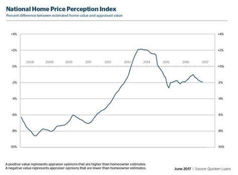gap widens between appraised value and homeowner estimate