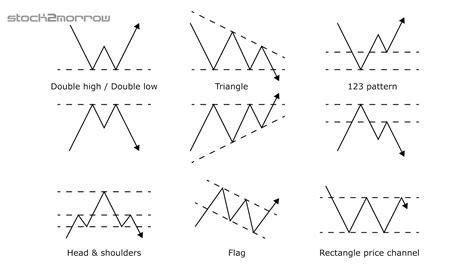sharekhan pattern finder price pattern cost meaning price pattern ร ปแบบกราฟ หลอกลวงตา