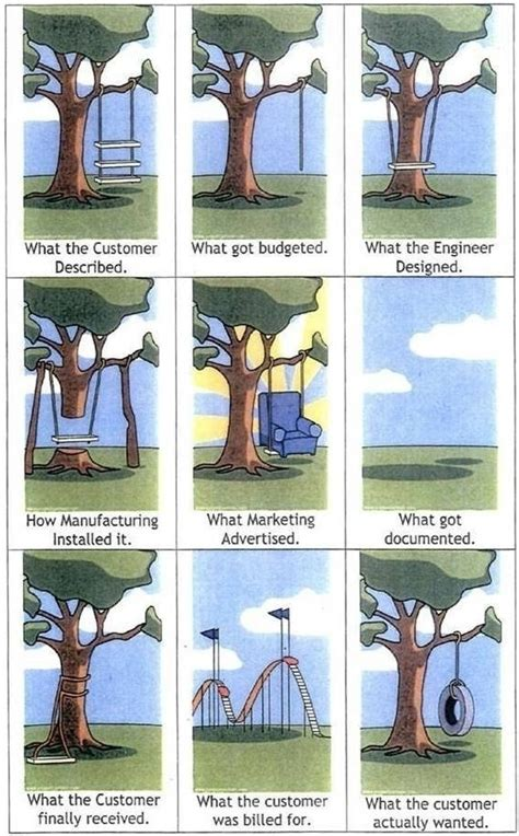 project management tree swing moved permanently