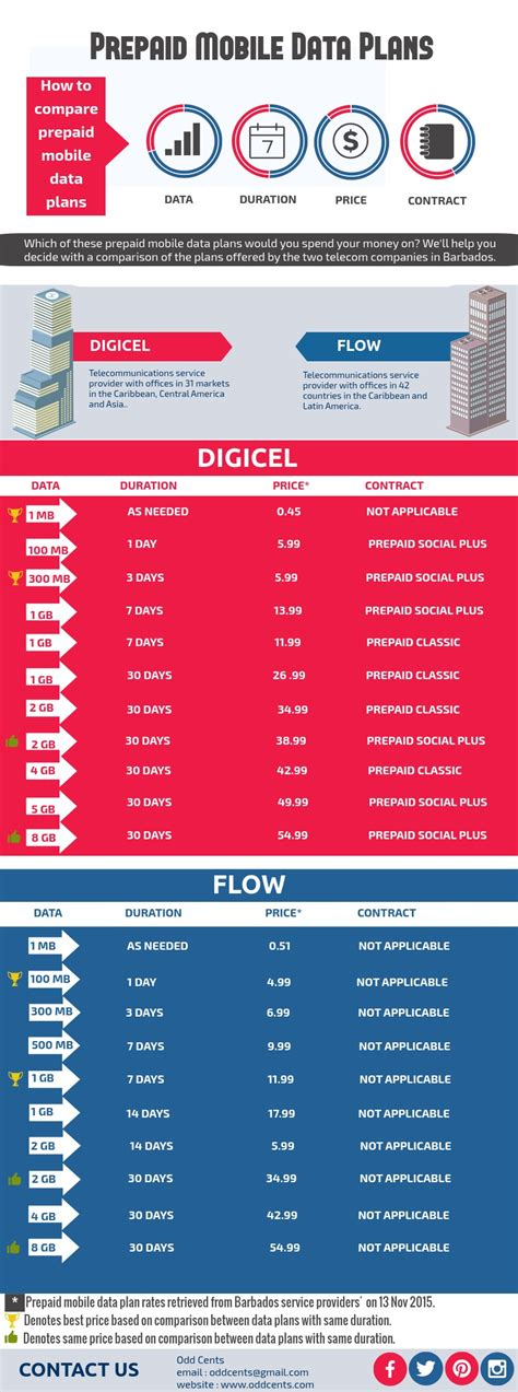 mobile data plans comparing prepaid mobile data plans in barbados cents