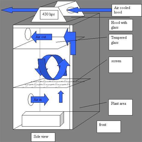 grow room air circulation robo s freezer 171 grow room design 171 opengrow