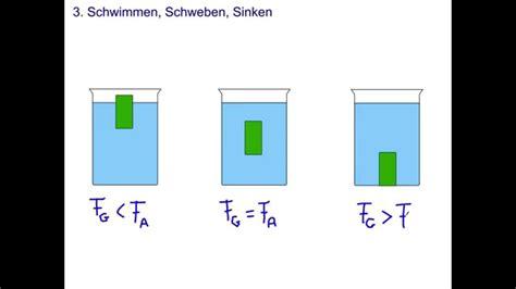 Auftrieb Schwimmen Schweben Sinken 3 3