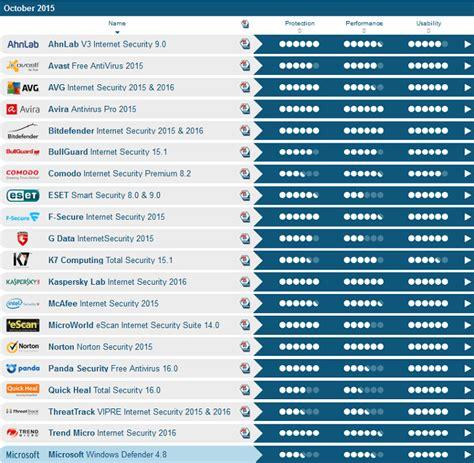 best 10 antivirus here are the best antivirus programs for windows 10