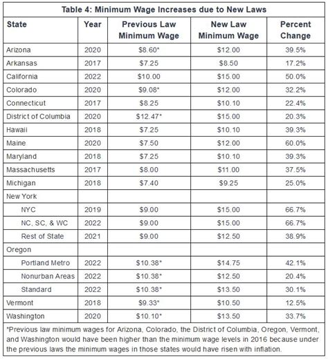 how much is minimum wage state minimum wage hikes already into expected
