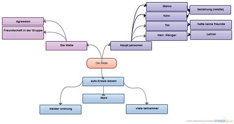 die welle mind map mind map creately