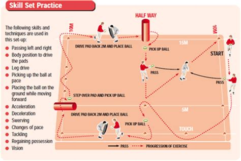 setting up drills clarke pdf skill set training drill rugby coach weekly