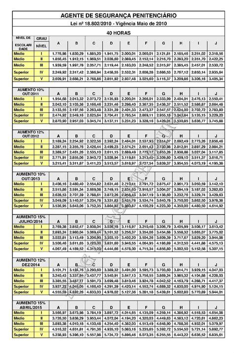 tabela de salario do frentista 2017 tabela salario frentista mg veja a tabela do piso