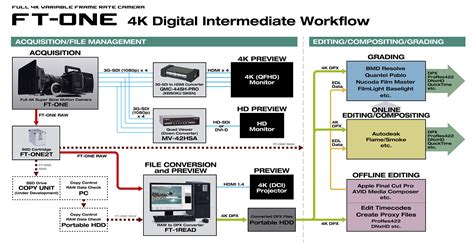 4k workflow 4k variable frame rate ft one ft one opt
