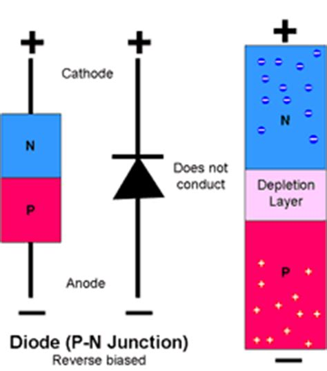 pn junction diode cannot be used as semiconductor primer semiconductors 101