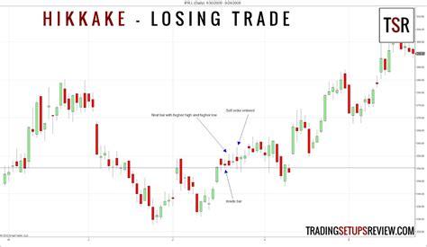 candlestick pattern hikkake hikkake trade setup trading setups review