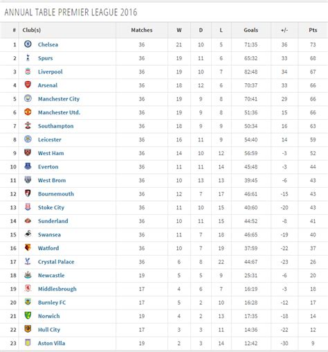 epl table chelsea liverpool chelsea impress in premier league s annual