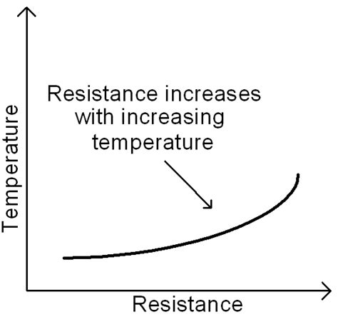 do resistors a positive temperature coefficient positive temperature coefficient ptc resistor s resistance 28 images thermistors definition