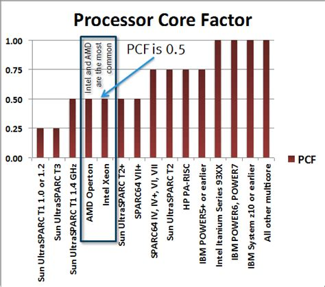 Oracle Processor Factor Table by Xmlisnotaprotocol Power7 Powervm Vs X86 Vmware Oraclevm