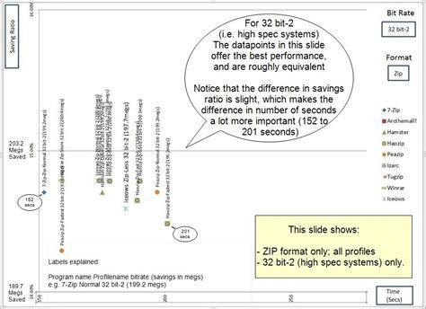 best compression program the best free compression zip program a comparison