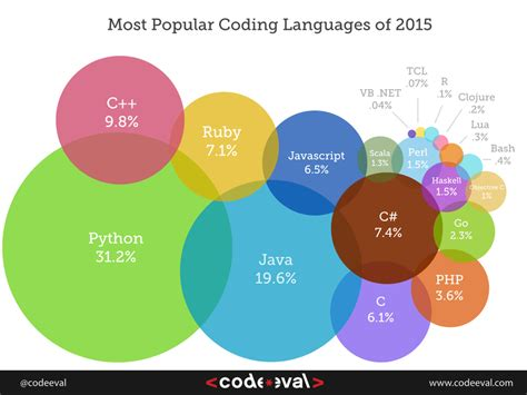 most best most popular coding languages of 2015 codeeval