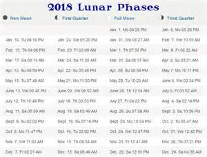 Calendar 2018 With Moon Phases Phases Of The Moon 2017 2025 Stormfax 174
