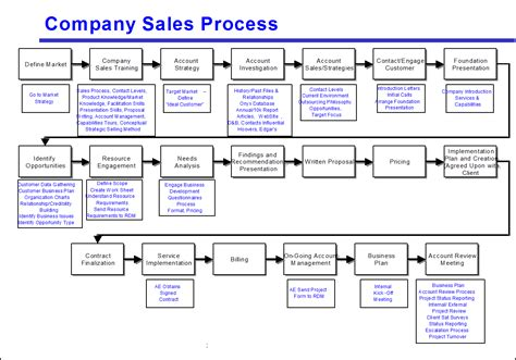 b2b sales process flowchart avoid the four most common mistakes of sales process mapping
