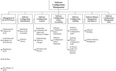 chapter 6 software configuration management swebok