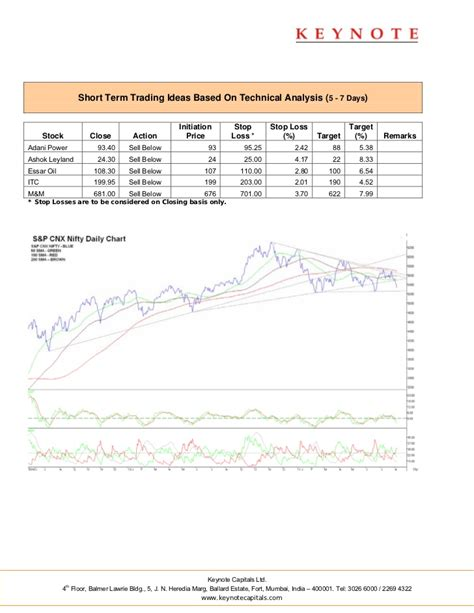 keynote technical themes keynote technicals daily report 050811