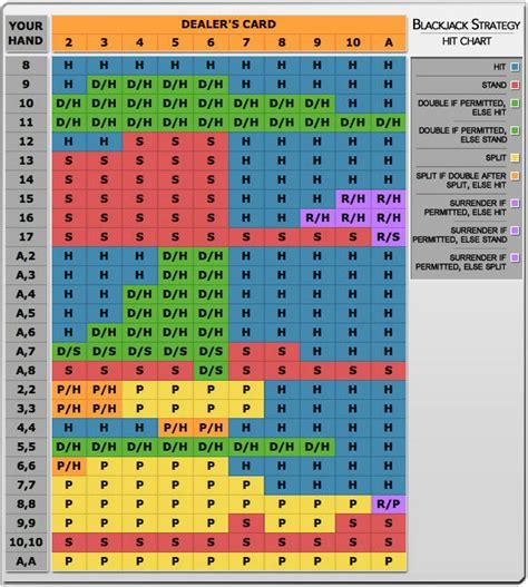 blackjack odds table so spielt blackjack in weniger als 5 minuten